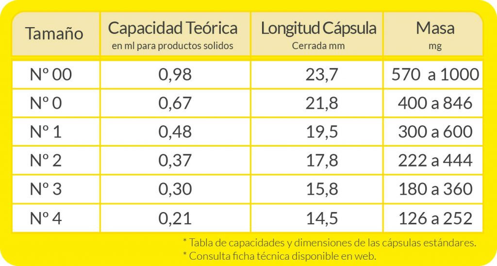 Tabla datos cápsulas