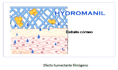 Efecto_humectante_hidromanil_GUINAMA