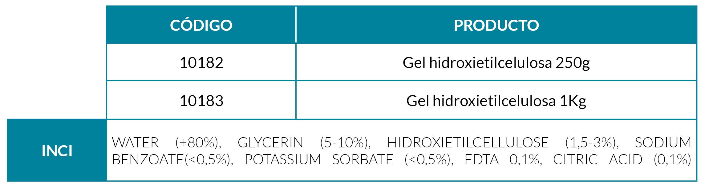 gel hidroxietilcelulosa con clorhexidina digluconato