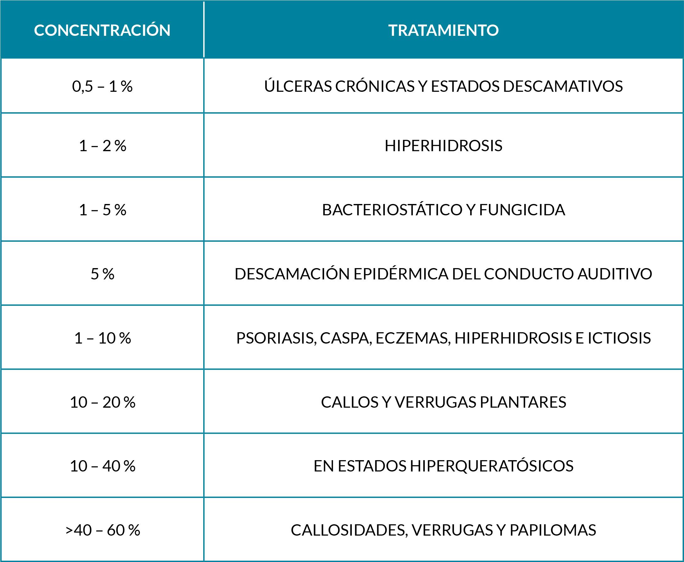 tabla concentraciones ácido salicílico según tratamiento