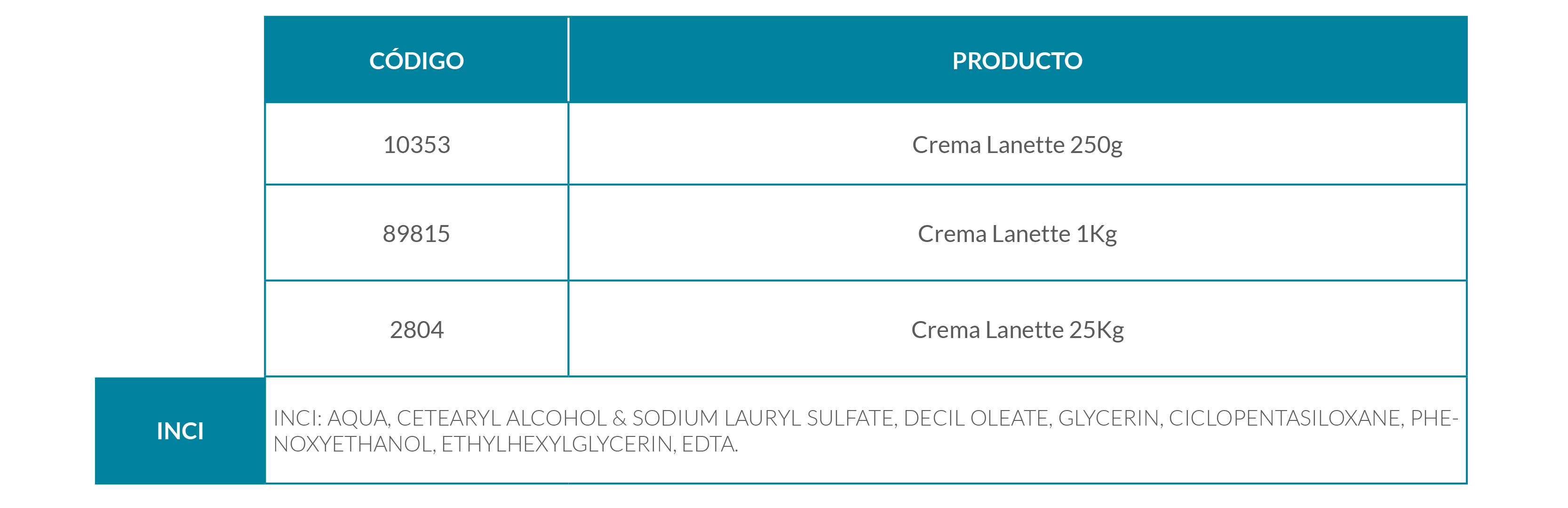 Fórmula magistral para el tratamiento de la liquenificación de la piel con crema lanette, lanolina anhidra y urea