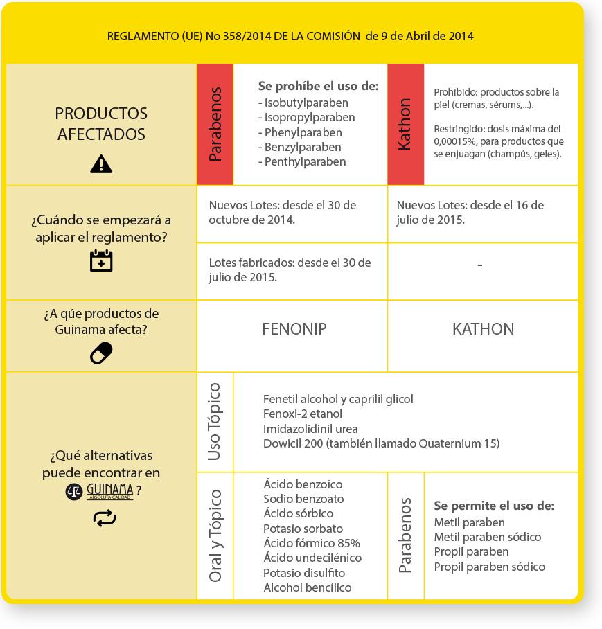 Guinama Informa. Cuadro resumen nuevo reglamento europeo que regula la elaboración con diferentes conservantes para cosmética.
