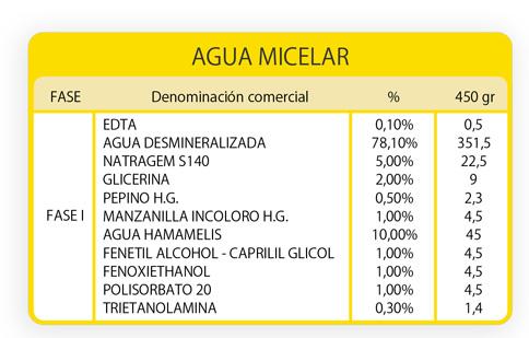 Fórmula del Agua Micelar. Guinama.